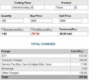 Brokerage calc options 300x267 - Synthetic Futures - Meaning, Types of Synthetic Futures