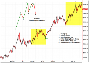 edited chart pattern repeats 300x213 - Pillars of Technical Analysis
