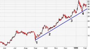 edited trend line suppot chart 300x162 - Pillars of Technical Analysis