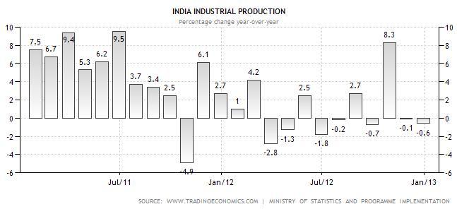 IIP data chart yoy - What is IIP Data?