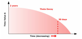 Option Theta Time Decay1 - Factors Determining Options Pricing