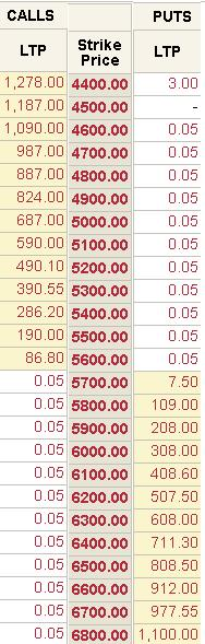 strike of the option Nifty - Factors Determining Options Pricing