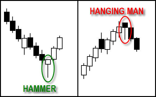Hammer hanging man 2 - Important Candlestick Patterns You Need to Know About