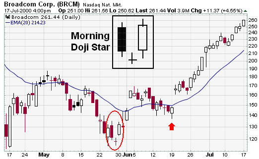 Broadcomp corp - The Japanese Candlestick for Smart Trading : Part II