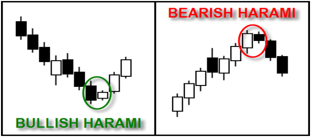 bullish bearish harmani - The Japanese Candlestick for Smart Trading : Part II