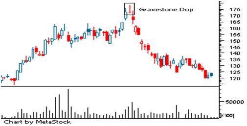 gravestone doji - The Japanese Candlestick for Smart Trading : Part II