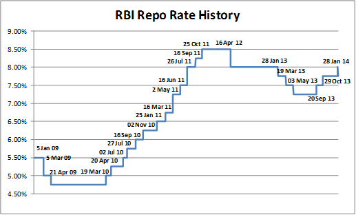 rbi repo rate history - RBI's Policy Rate Setting Exercise