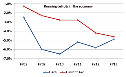 running deflicts in the economy - RBI's Policy Rate Setting Exercise