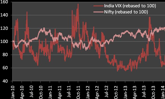 india vix vs nifty1 - India VIX Futures Trading