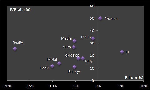 return vs PE ratio - Stock Market Performance Review Jan'14