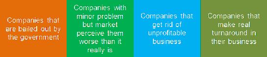 turnaround companies - Turnaround Stocks & Investing