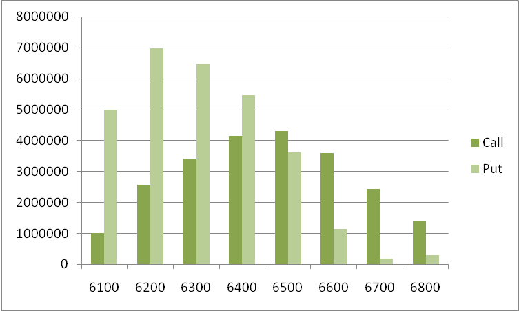 NIFTY OI Distribution  - Derivative stats of Nifty on 10 Mar'14