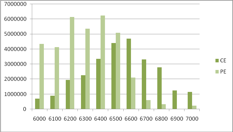 NIFTY OI Distribution - Derivative stats of Nifty on 14 Mar'14 - Detailed Report