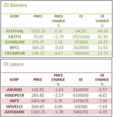 OI Gainers Losers - Derivative stats of Nifty on 14 Mar'14 - Detailed Report