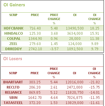 ol gainers losers - Derivative stats of Nifty on 10 Mar'14