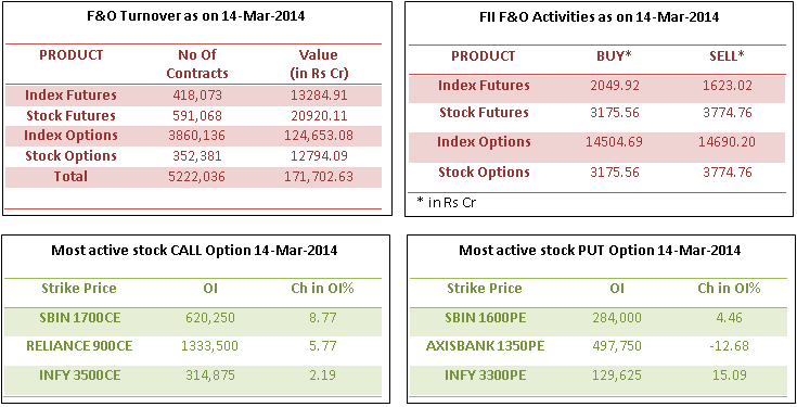 turnovers 14 Mar 2014 - Derivative stats of Nifty on 14 Mar'14 - Detailed Report