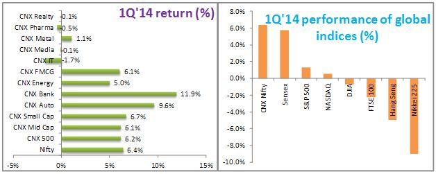 Chart 1 1Q14 Performance - Performance of the Indian Equity Market - Detailed Guide