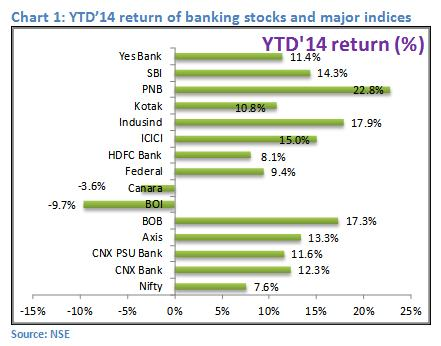 chart1 - Banking Sector Review