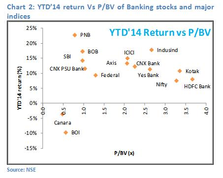 chart21 - Banking Sector Review