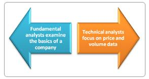ft - Fundamentals, Technical or Speculation? What do you do?