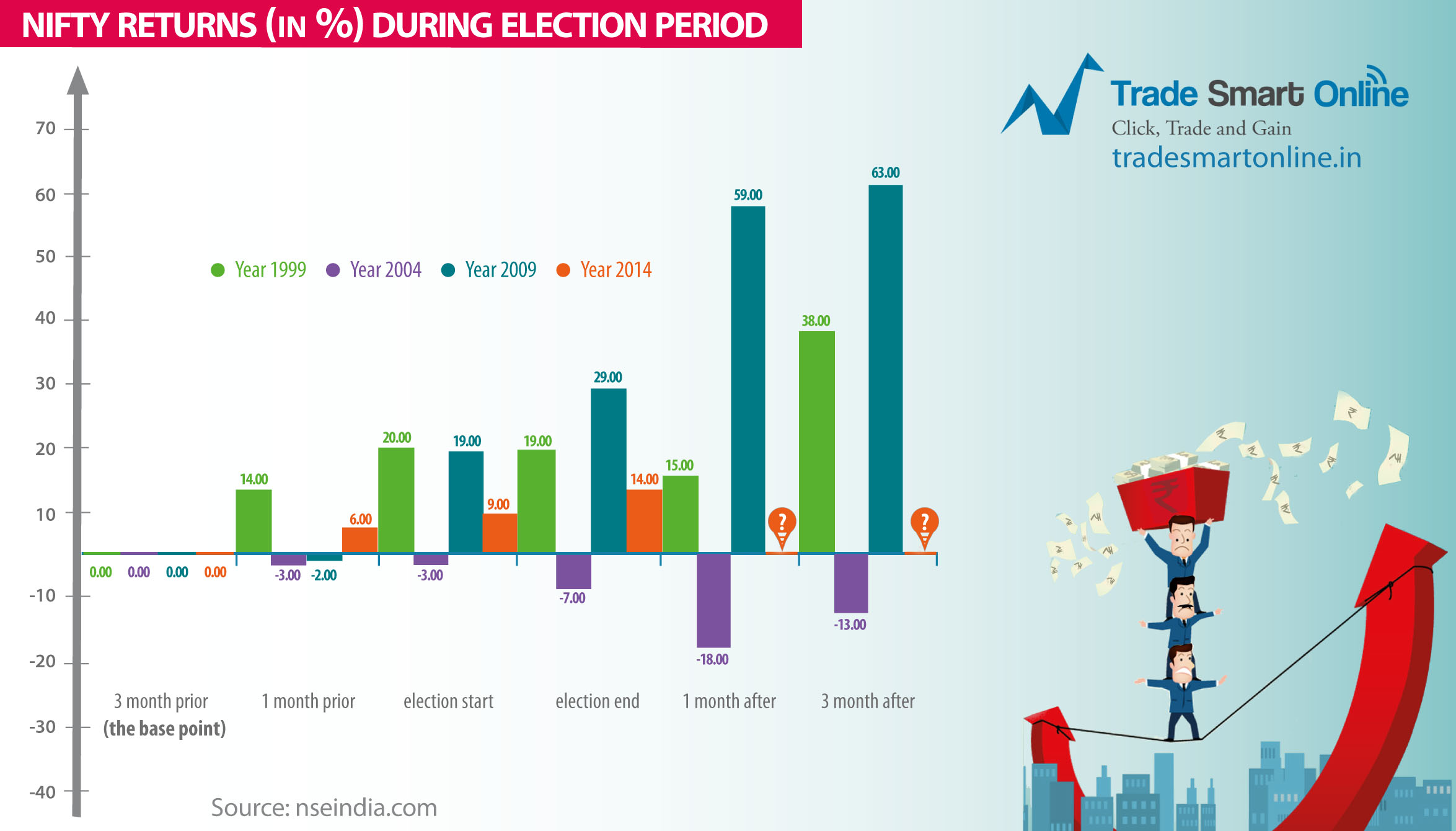 niftyreturns - Nifty Returns During General Elections