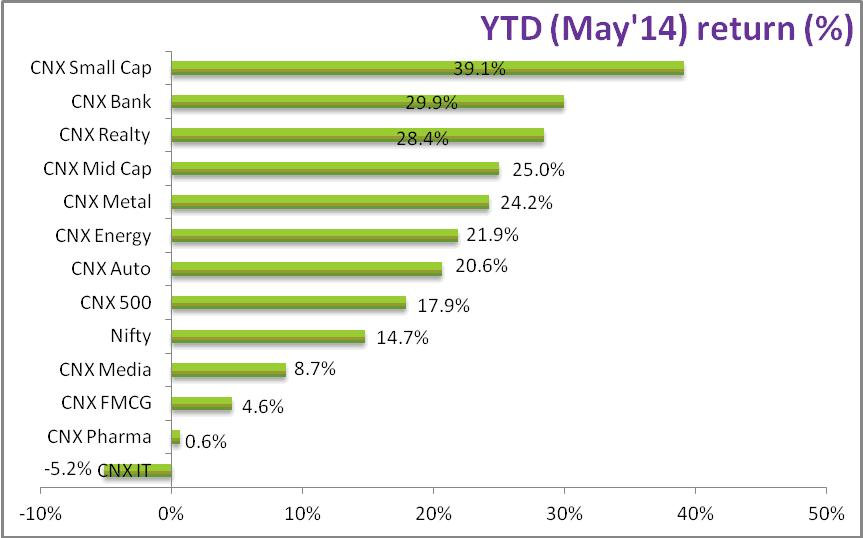 May 14 return2 - YTD (May'14)  Performance review