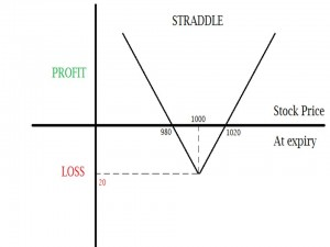 Slide1 300x225 - Options Strategy: Straddle and Strangle