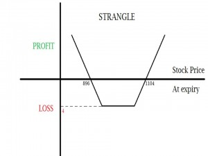 Option trading strategies strangle