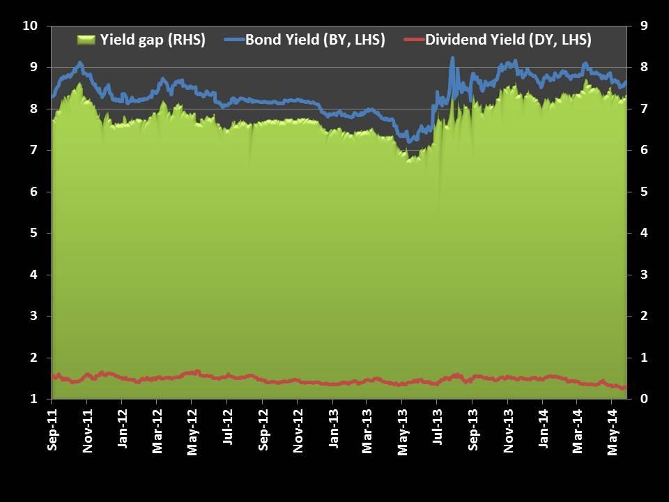 Slide3 - What is Yield Gap?