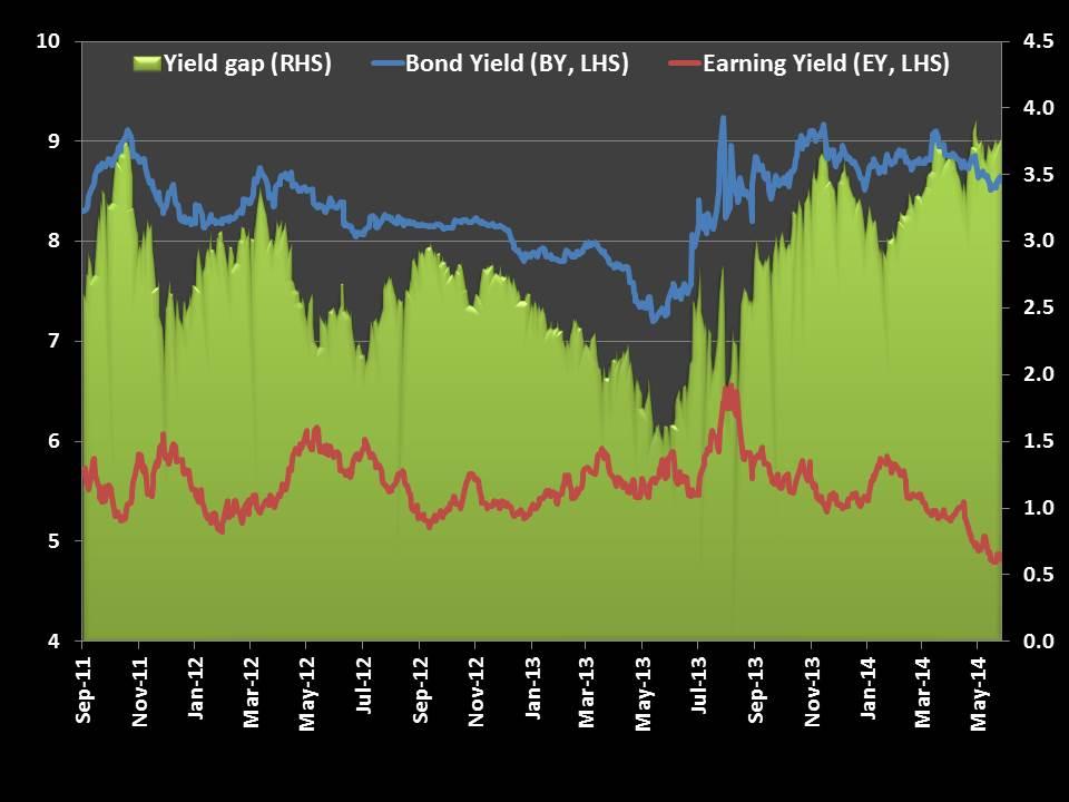 Slide5 - What is Yield Gap?