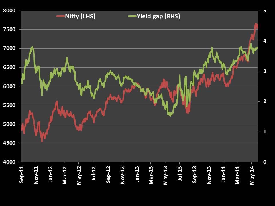 Slide6 - What is Yield Gap?