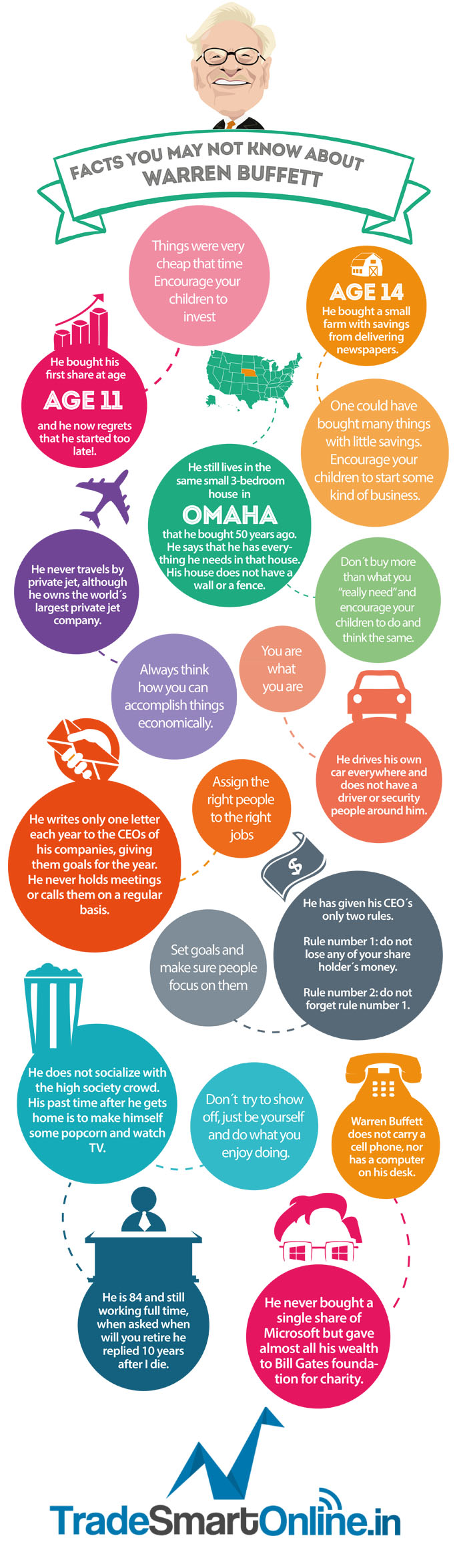 Warrent Buffet Infographic1 - Must- Know Facts About Warren Buffet