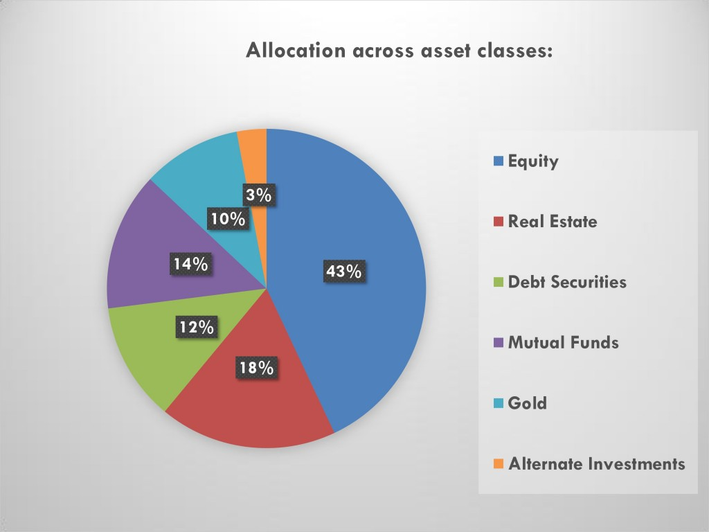 What should an ideal portfolio contain page 0 1024x768 - Features of an Ideal Investment Portfolio to Consider