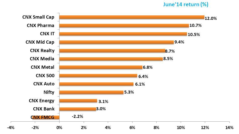 Slide1 - YTD (June'14) Performance Review