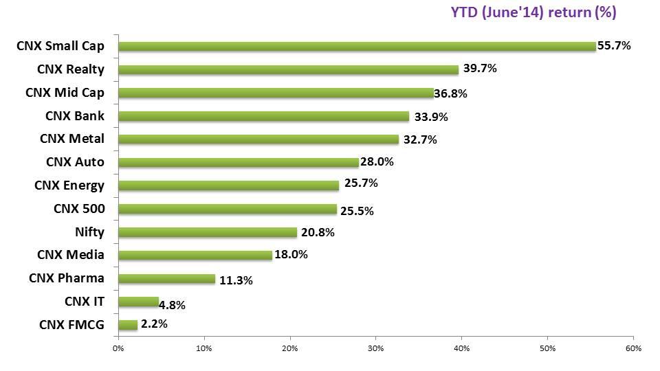 Slide2 - YTD (June'14) Performance Review