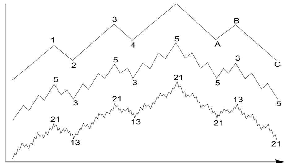 Slide7 - Elliot Wave Principle: Heart of Trading
