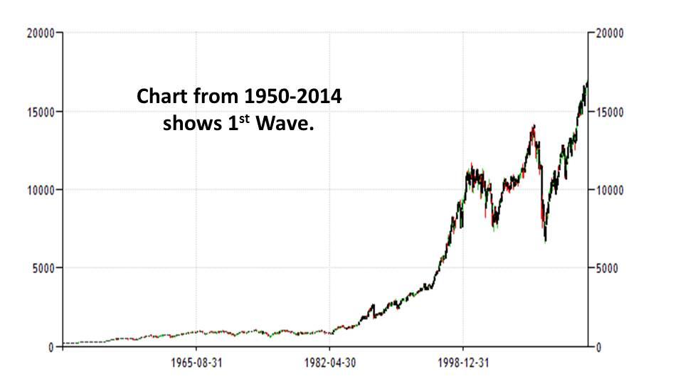 Slide8 - Elliot Wave Principle: Heart of Trading