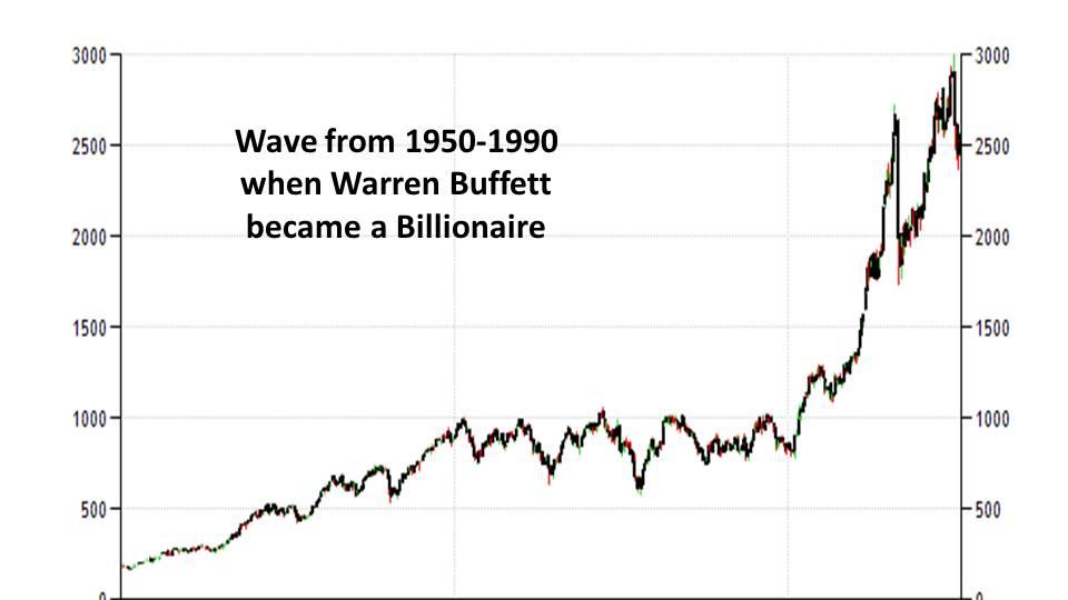 Slide9 - Elliot Wave Principle: Heart of Trading