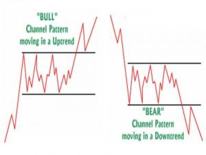 Bull Bear Strategies 300x225 - Sideways Market