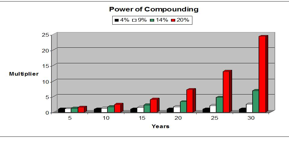 Effect of compounding on your wealth - Power Of Compounding in Stock Market