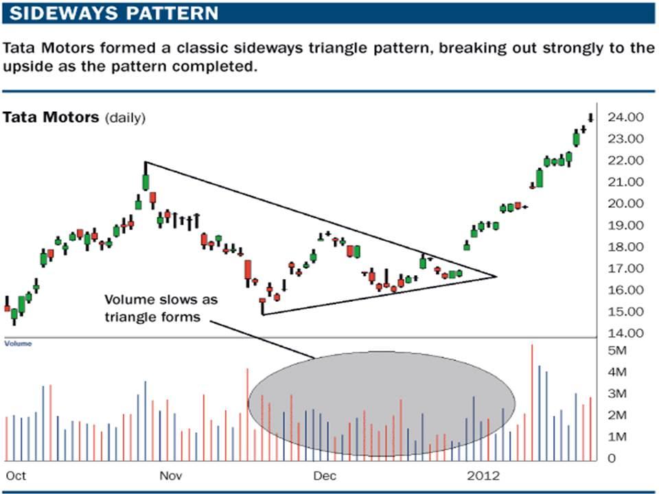 Sideways Pattern - Sideways Market