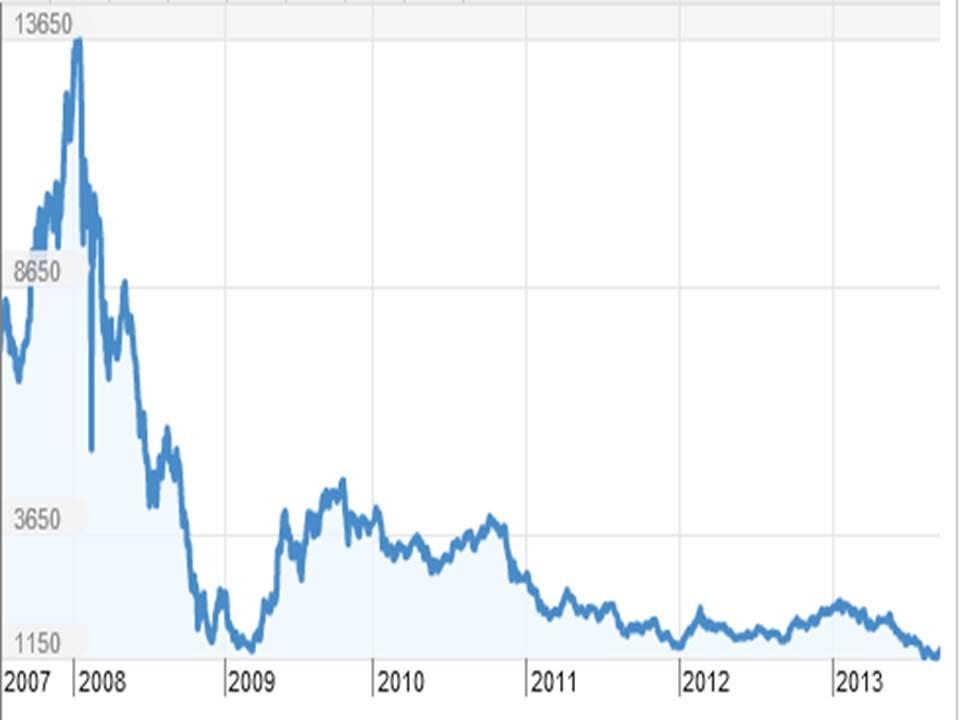 Stock Market Bubble 1 - Stock market bubble – Friend or Enemy?
