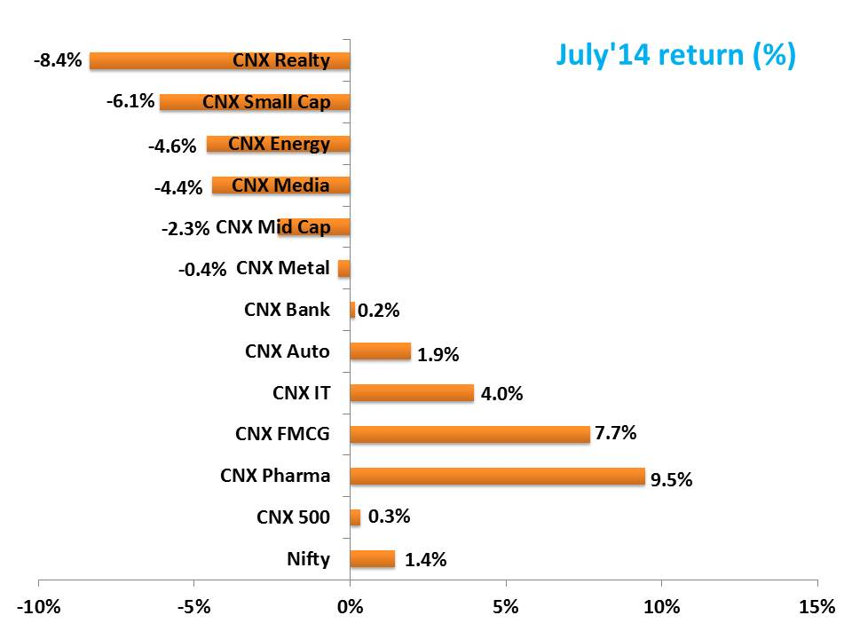 YTD July Review - YTD (July'14) Performance Review