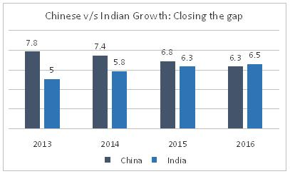 Chinese vs Indian Growth - GDP Impact On Share Market