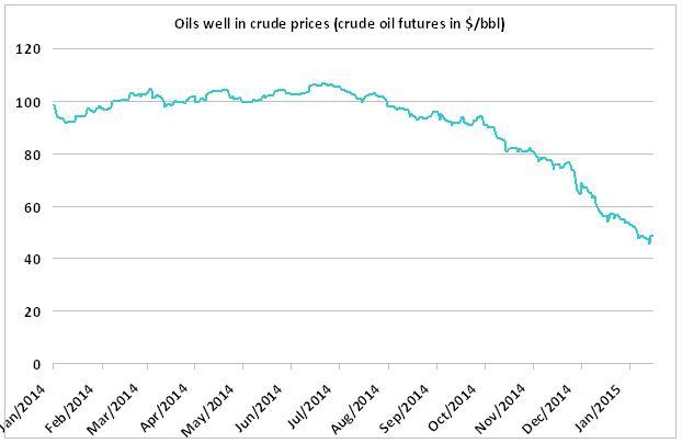 Crude Oil - Rajan's festival surprise for the markets