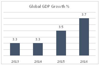 Global GDP - GDP Impact On Share Market
