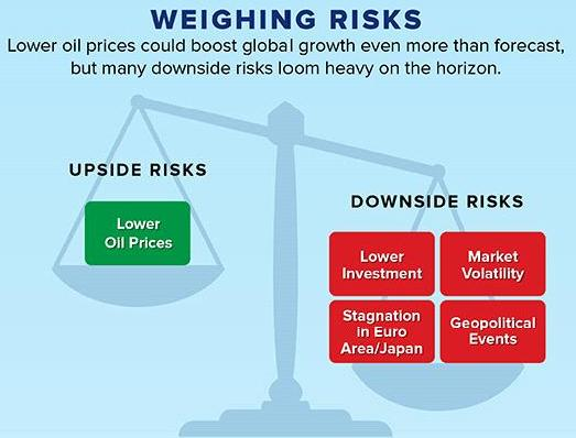 Weighing Risks - GDP Impact On Share Market