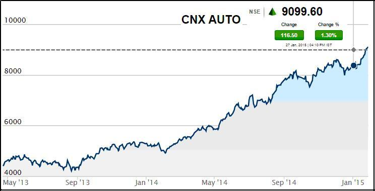 CNX Auto2 - Benefits of Auto Sector Growth in Share Market