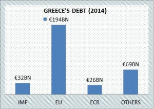 Greek Exit 300x212 - What is Grexit?