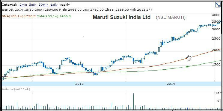 NSEMaruti - Benefits of Auto Sector Growth in Share Market